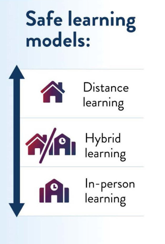 Safe Learning Models: Distance learning, Hybrid learning, In-person learning